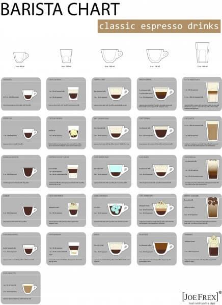 Joe Frex Barista Kaffe Chart Plakat