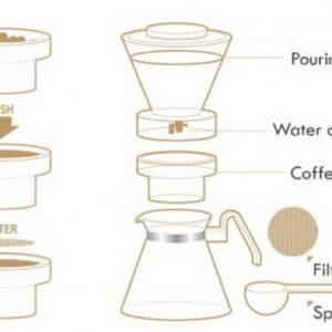 Cold Brew kaffebrygger